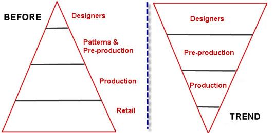 design_hierarchy