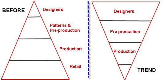 design_hierarchy