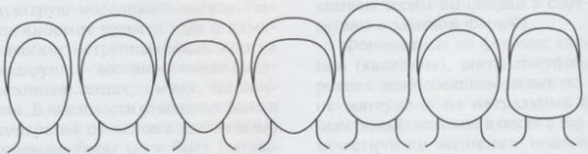 types_head_shapes_hat_design