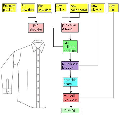 similiar t shirt manufacturing process keywords,Wiring diagram,T Shirt Process Flow Chart